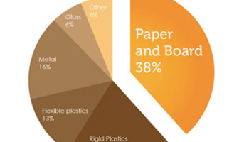 Waste, packaging, package, world packaging consumption, packaging demand, infographic consumption of packaging, world use packaging, consumption packaging, causes of packaging consumption increase, strategic design infographic,