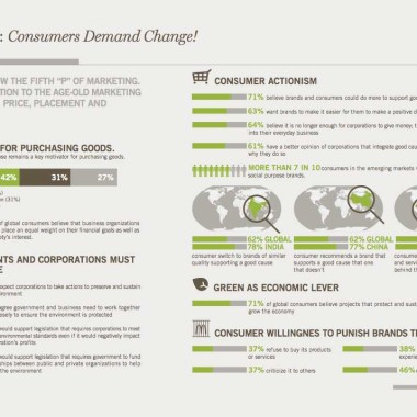 change in consumer demand, inforgrapic consumerism, infographic consumer behavior, changes in consumer behavior, consumer trends, consumer actionism,