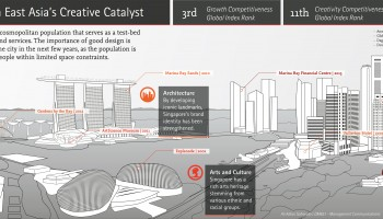 Singapore Infographic | Ali Akbar Sahiwala